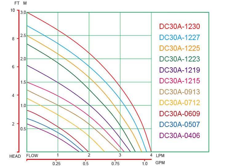 DC30A-Dimensions
