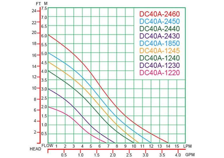 DC40A-7