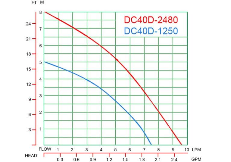 DC40D-curve-graph