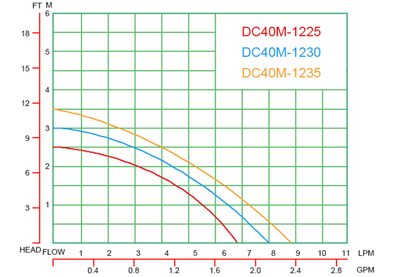 DC40M-curve-graph