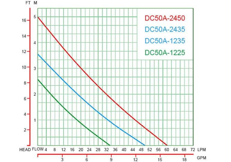 DC50A-7