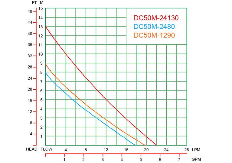 DC50M-curve-graph