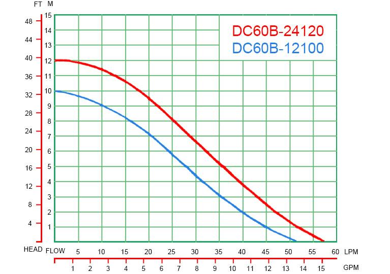 DC60B-curve-graph