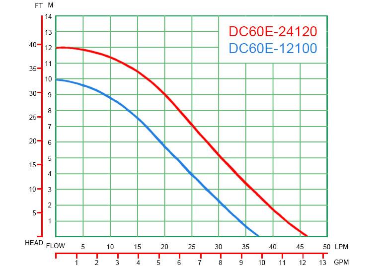 DC60E-curve-graph
