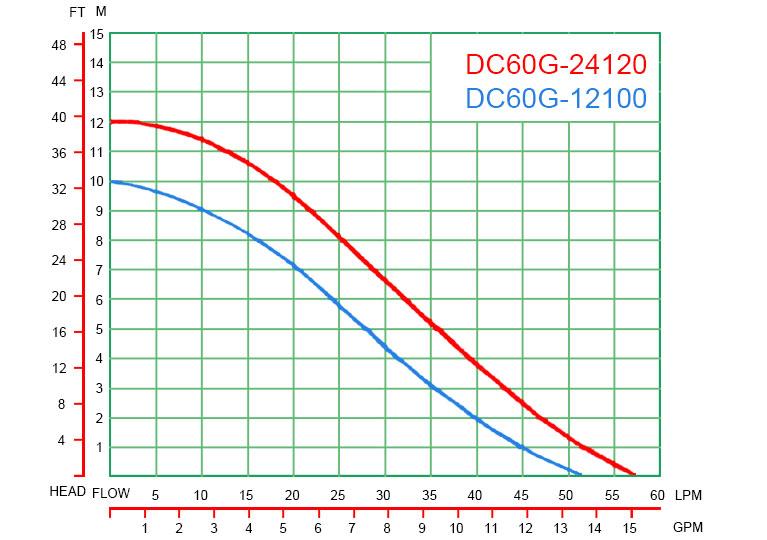 DC60G-curve-graph