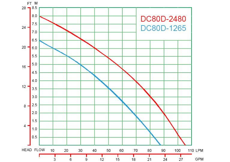 DC80D-curve-graph-1