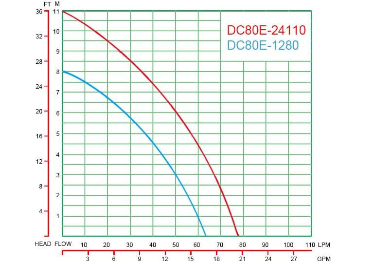 DC80E-curve-graph