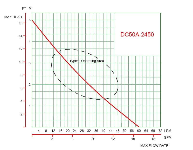 DC50A Curve Graph